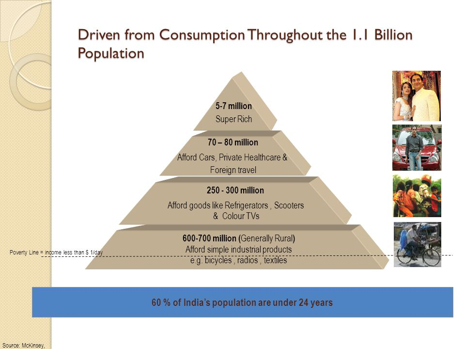 Driven from Consumption Throughout the 1.1 Billion Population