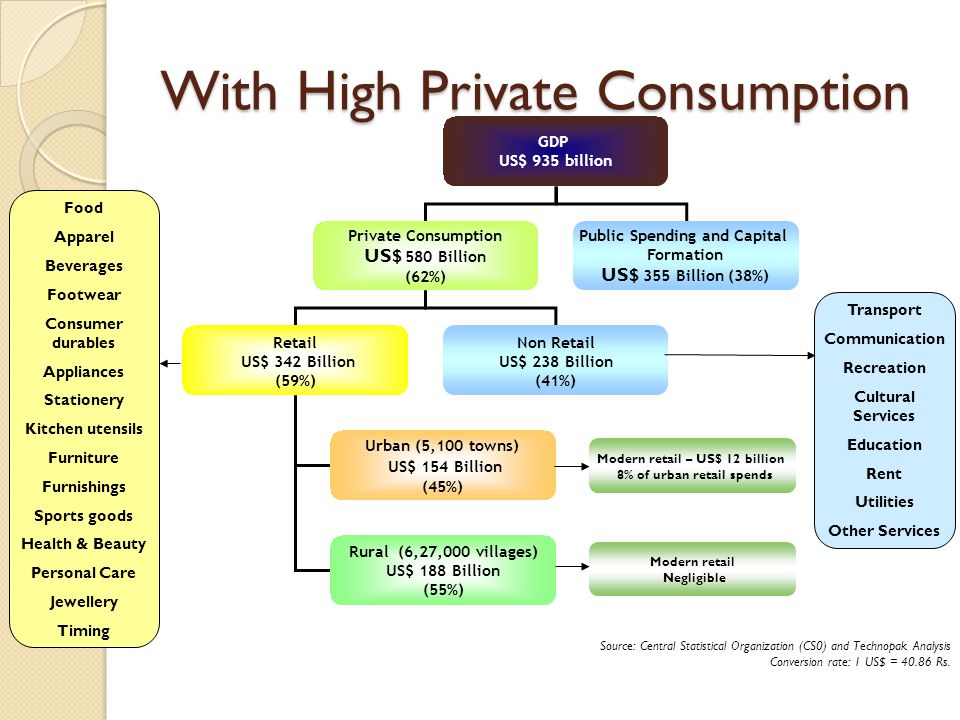 With High Private Consumption