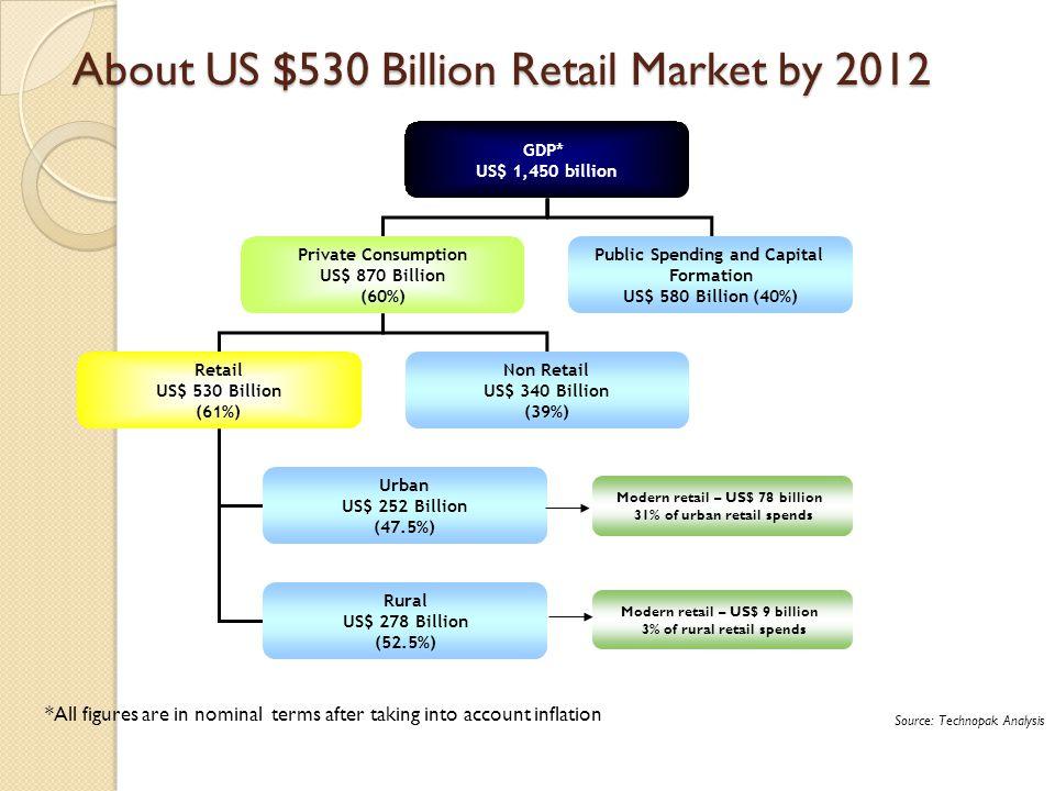 About US $530 Billion Retail Market by 2012