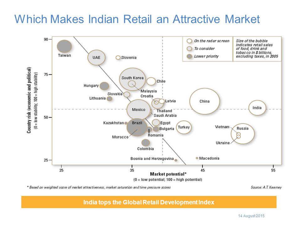 Which Makes Indian Retail an Attractive Market