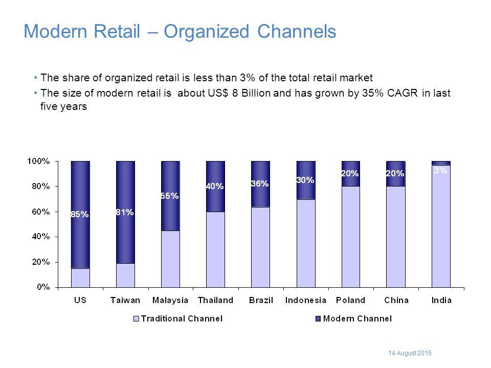 Modern Retail – Organized Channels