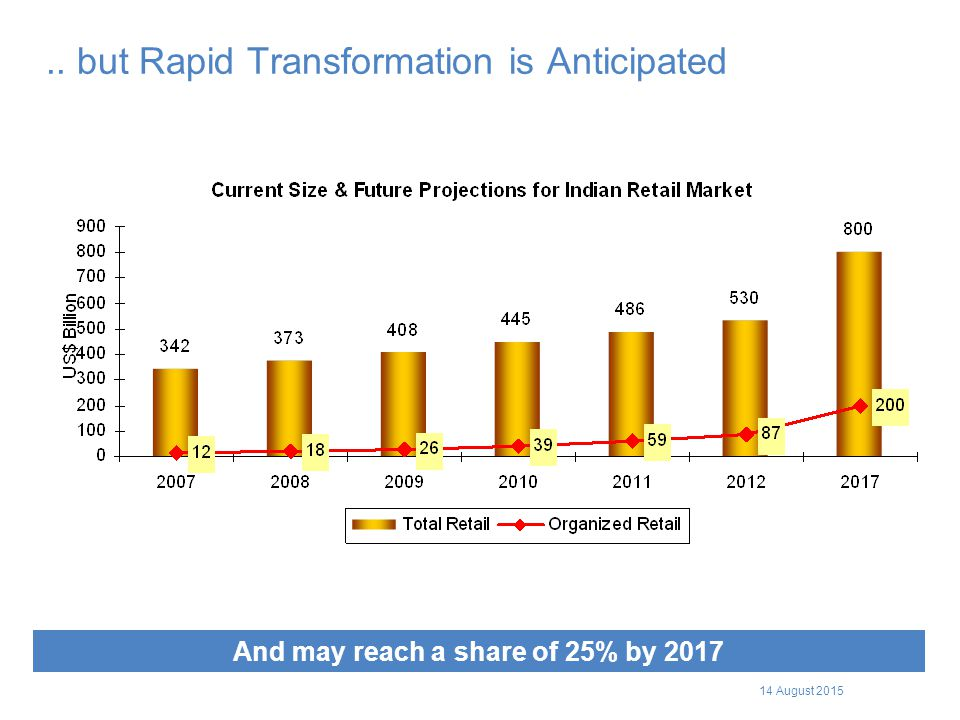 .. but Rapid Transformation is Anticipated