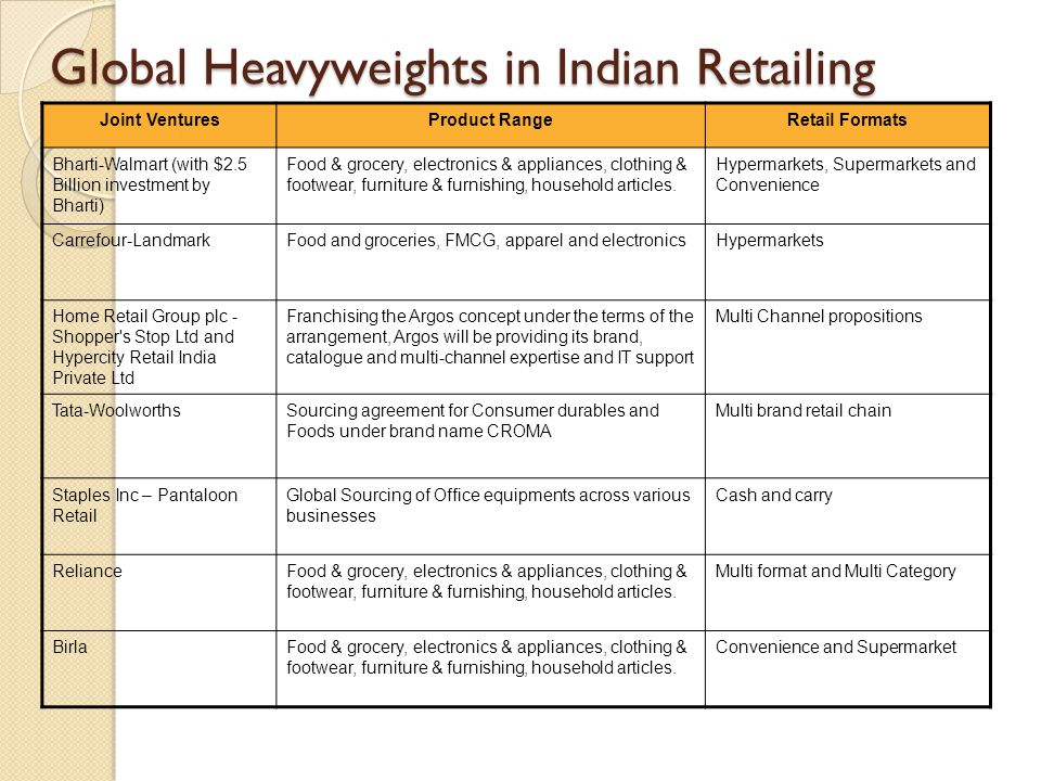 Global Heavyweights in Indian Retailing