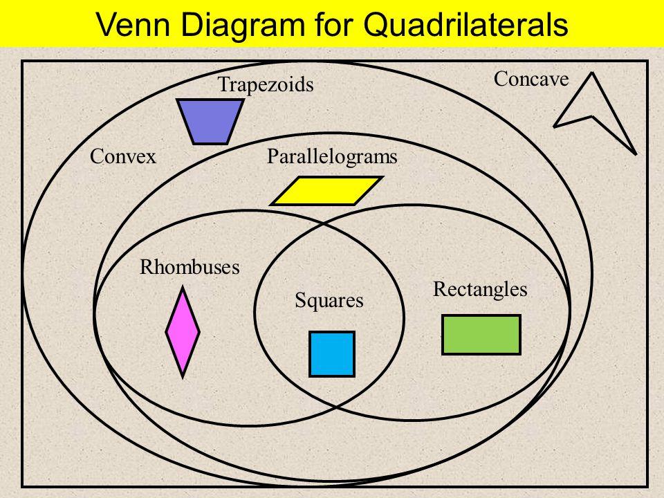http://slideplayer.com/5920482/19/images/5/Venn+Diagram+for+Quadrilaterals.jpg
