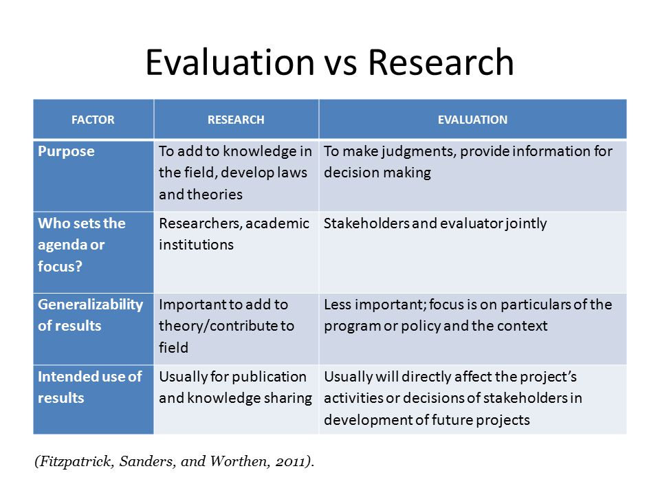 research result Get organized: lists, outlines, notecards, etcbefore starting to write the paper, take the time to think about and develop a list of points to be made in the paper.