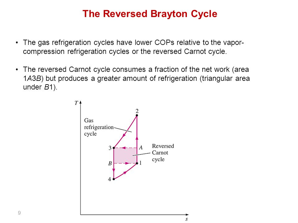 The Brayton Cycle Research Paper Sample Einsteinisdead Com