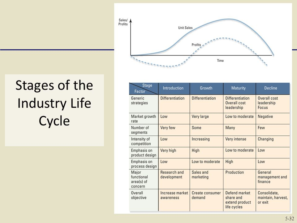industry life cycle The terms product life cycle, industry life cycle, and business life cycle refer to the four stages of introduction, growth, maturity, and decline to simplify the discussion, the focus will be on the product life cycle with indication as to where the industry and business life cycles differ in important ways.