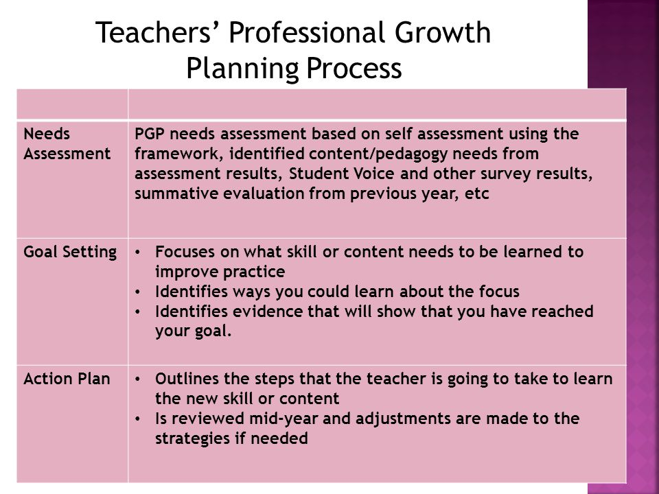 Teachers' Professional Growth Planning Process