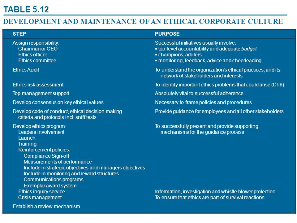 Figure 5 1 map of corporate stakeholder accountability - Ethics and compliance officer association ...