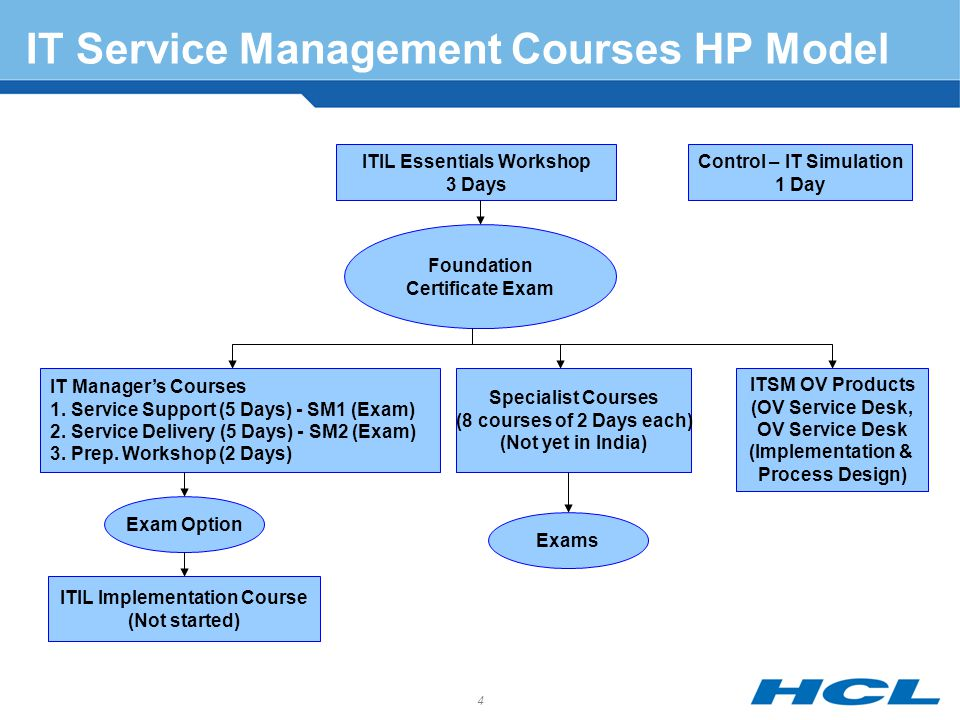 Col t l sharma head quality processes ppt download it service management courses hp model fandeluxe Gallery