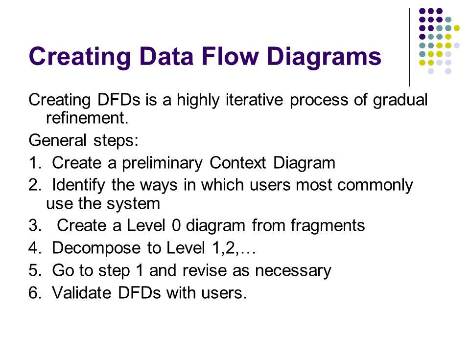 15 creating data flow diagrams - Creating Data Flow Diagrams