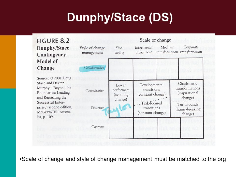 dunphy stace contingency model The 'scale of change' against 'change leadership style' and 'dunphy - stace contingency approach' helped in accessing the characteristics of the change the analysis also uses gronn (2002) and bennett et al (2003) change agency distribution' theory to analyze the importance of distribution of the change agency viz a viz emphasizes on .