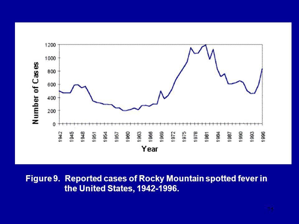 Figure 9. Reported cases of Rocky Mountain spotted fever in