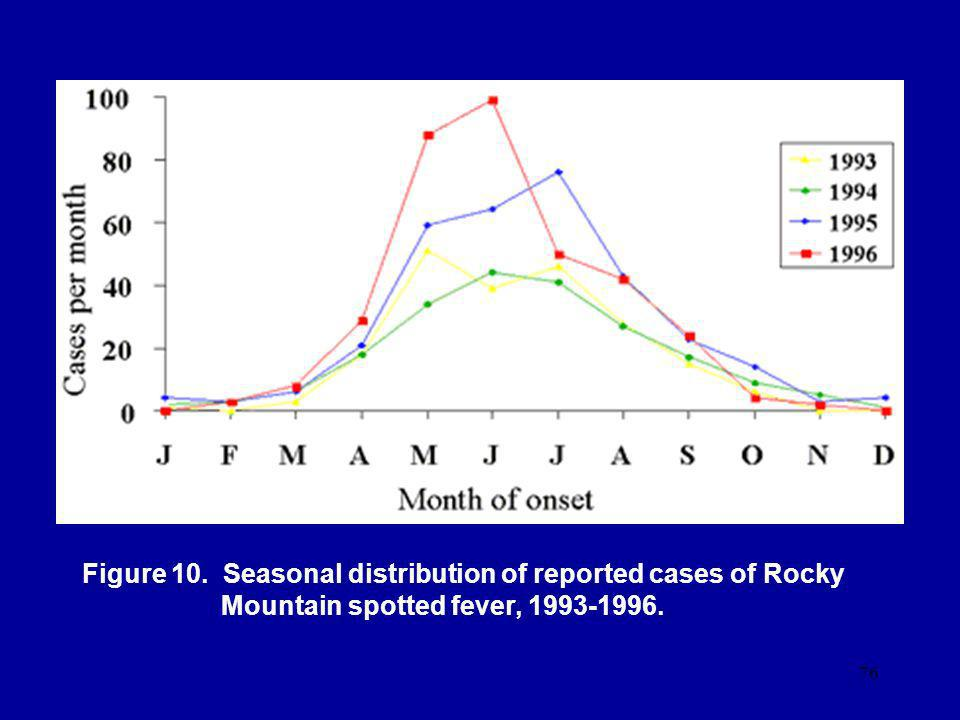Figure 10. Seasonal distribution of reported cases of Rocky