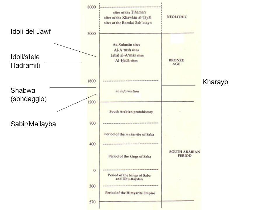 Idoli del Jawf Idoli/stele Hadramiti Shabwa (sondaggio) Sabir/Ma'layba Kharayb
