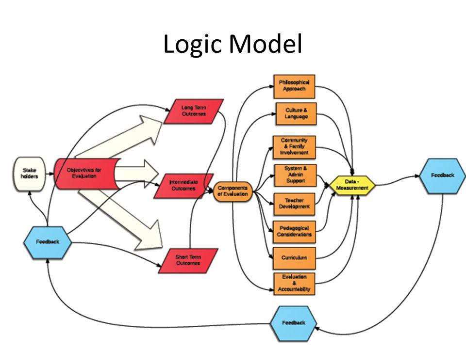 Logic Model