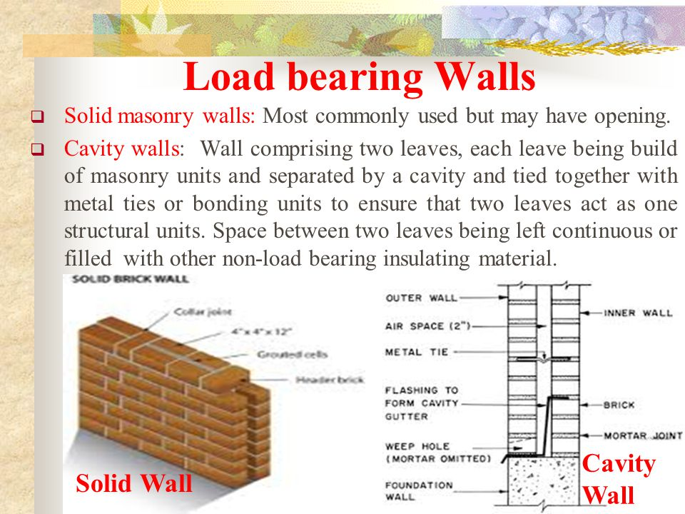 Load Bearing Walls Cavity Wall Solid Wall