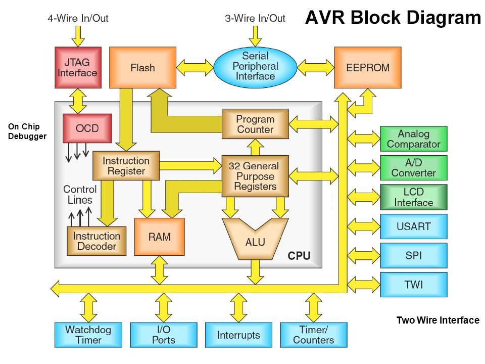On+Chip+Debugger+Two+Wire+Interface embedded systems overview ppt video online download  at aneh.co