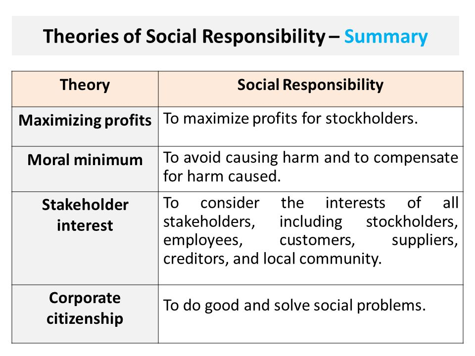 Why Corporate Social Responsibility is Important