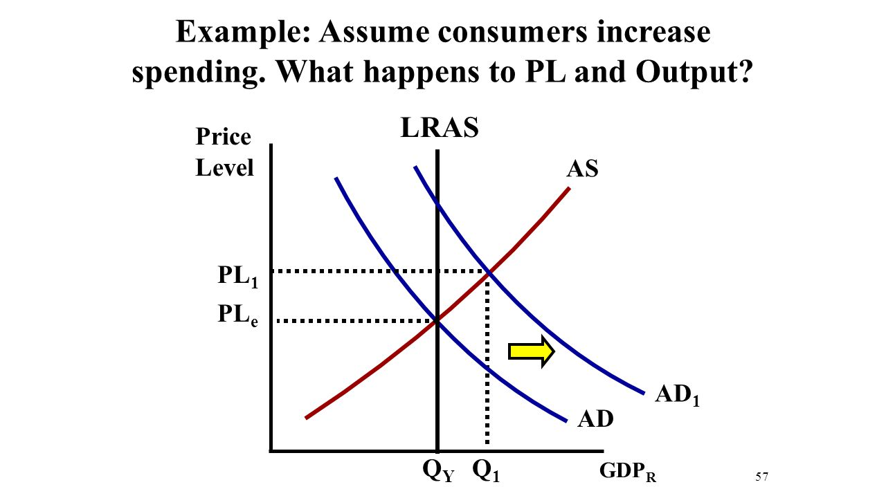 economics supply and demand and price