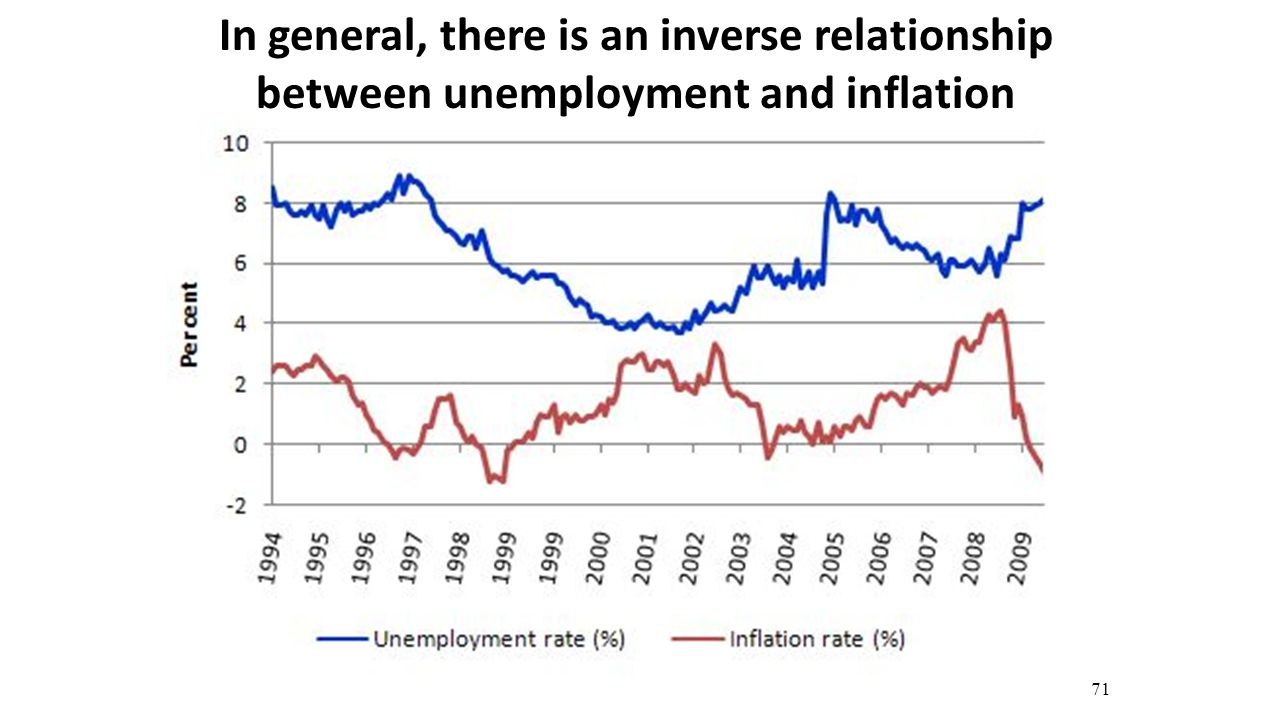 inflation and unemployment relationship