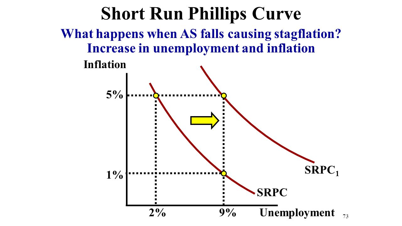 73 Short Run Phillips Curve