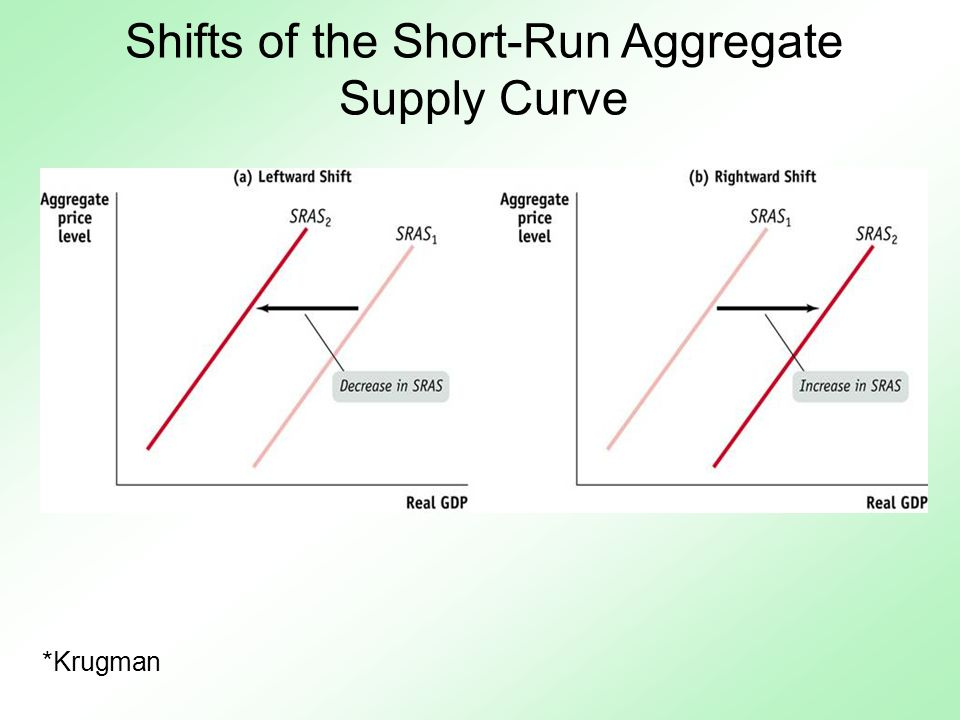 Does Short Run Aggregate Supply Shift For Natural Disasters