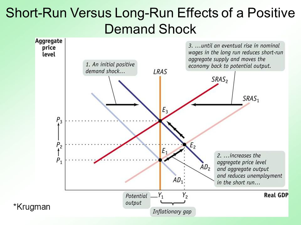effect of exchange rate on aggregate demand shocks Currencypass through effect respond to cross-currency exchange rate shocks even when there is aggregate the correlated shocks to the demand.