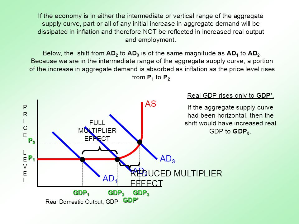 Supply (economics)