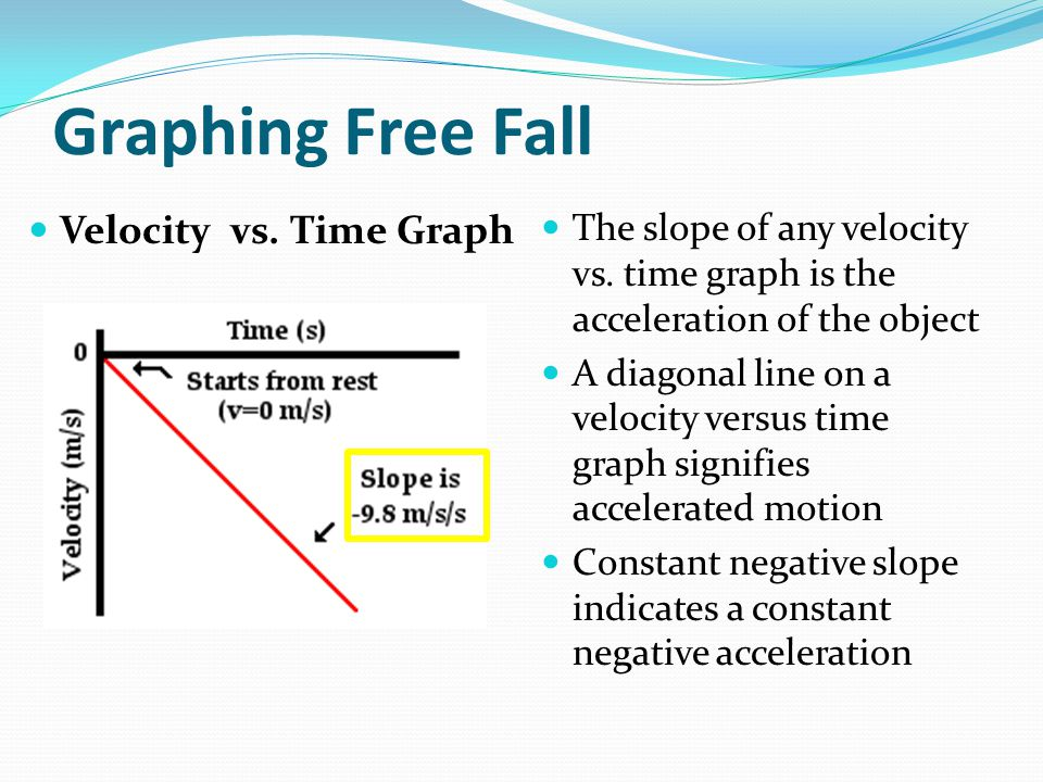 Graphing Free Fall Velocity vs. Time Graph