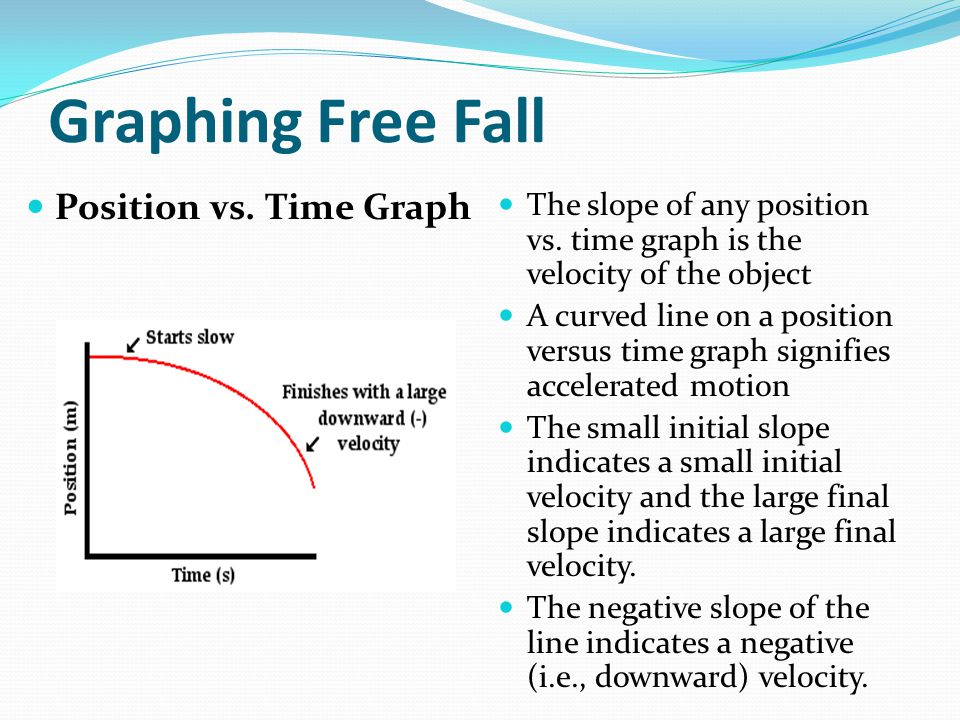 Graphing Free Fall Position vs. Time Graph