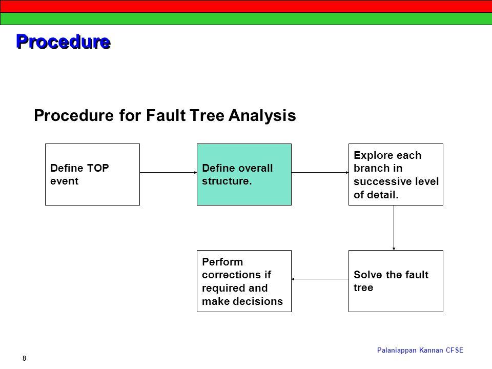 fault tree analysis フォルトツリー解析(フォルトツリーかいせき、英: fault tree analysis :fta)とは、故障・事故の分析手法。 jis c 5750-4-4:2011 では標題で故障の木解析としている.