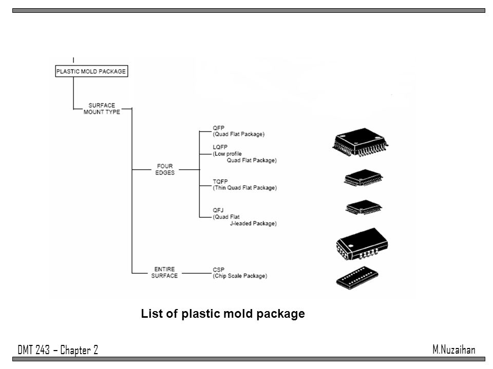 List of plastic mold package