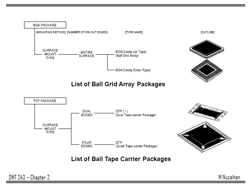 List of Ball Grid Array Packages