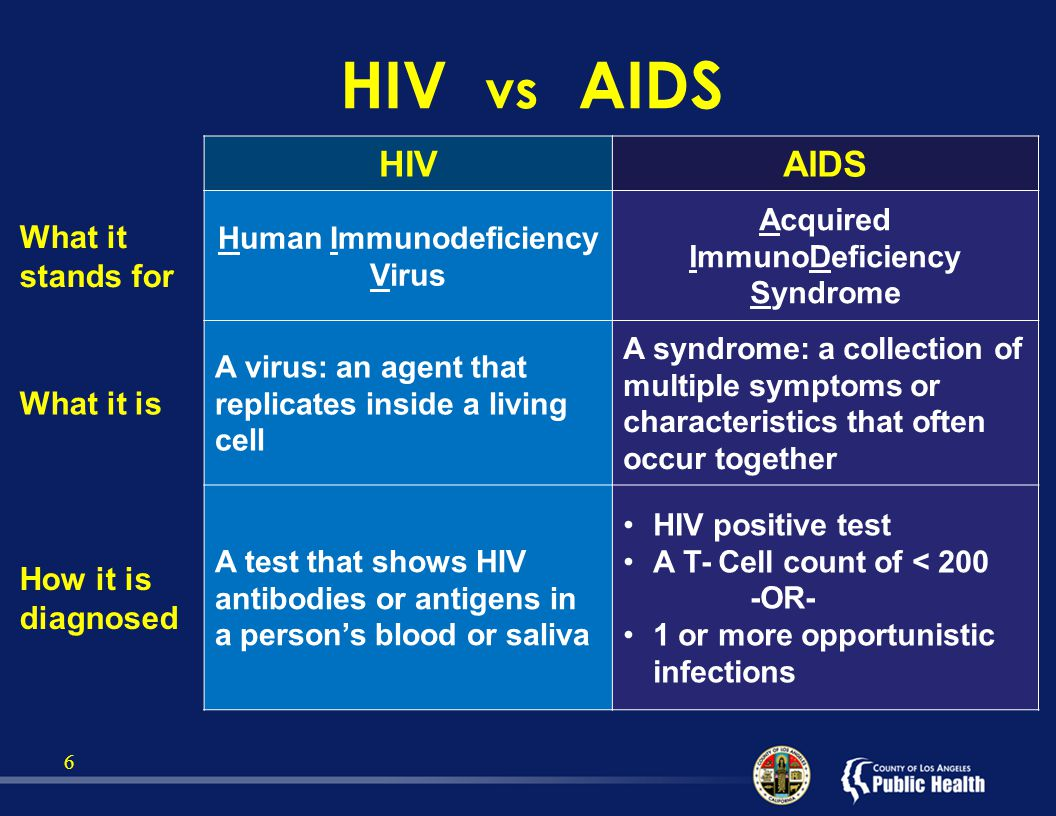 hiv vs aids Hiv vs aids hiv and aids are two interrelated medical terms the difference between hiv and aids is aids is a disease called acquired immune deficiency syndrome, which is caused by the hiv virus (human immunodeficiency virus.
