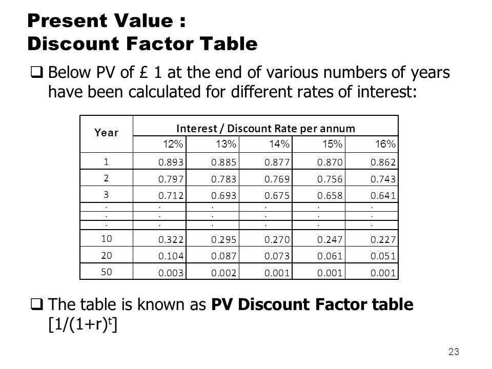 time value of money by binam ghimire ppt download. Black Bedroom Furniture Sets. Home Design Ideas