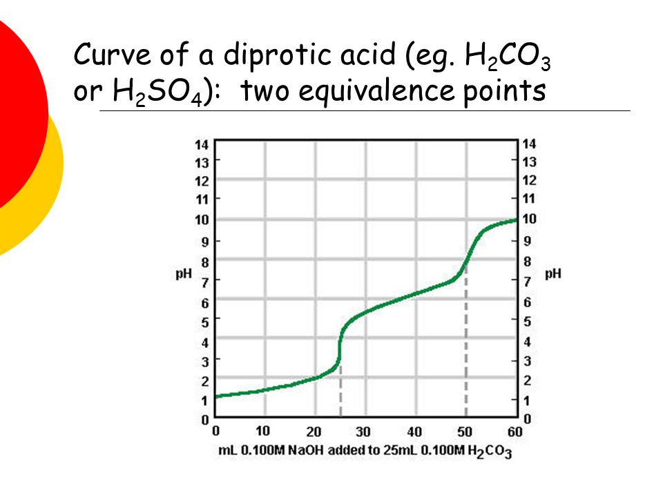 titration how to find equivalence point