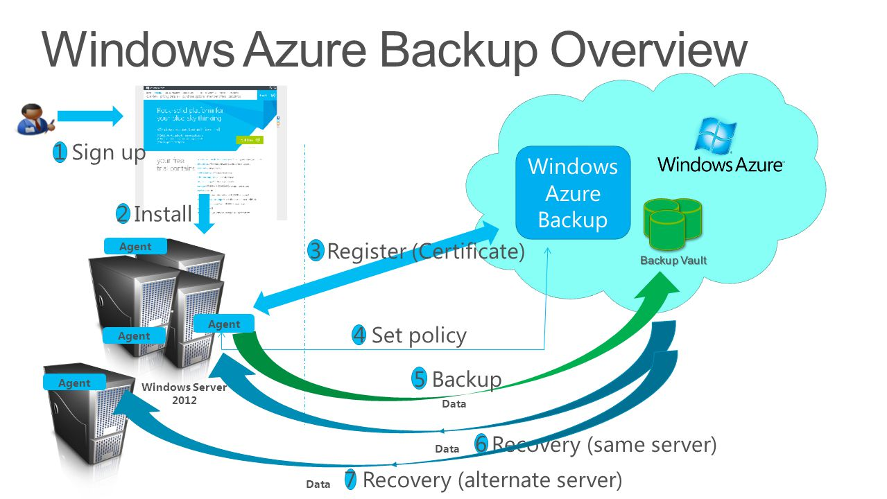 data backup overview Microsoft office 365 backup and recovery from the get-go, it's important to note that office 365 has built-in data protection capabilities microsoft online services provides a solid service level agreement (sla) and has a 999 percent guaranteed uptime.