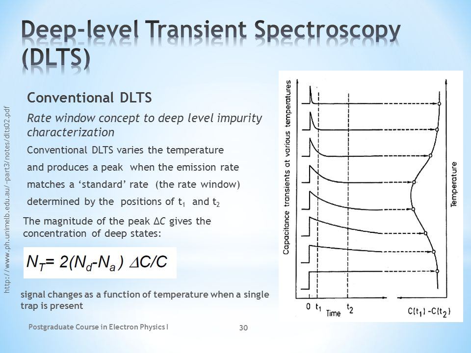 Deep-level transient spectroscopy