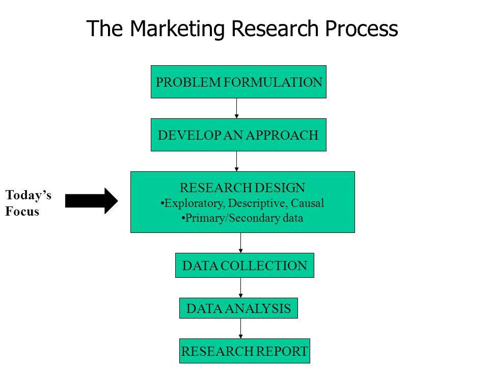 an analysis of the international marketing research The international review of financial analysis (irfa) is a non-affiliated refereed journal whose primary goal is to provide an outlet for high quality financial research the journal is open to a diversity of financial research topics and will be unbiased in the selection process.