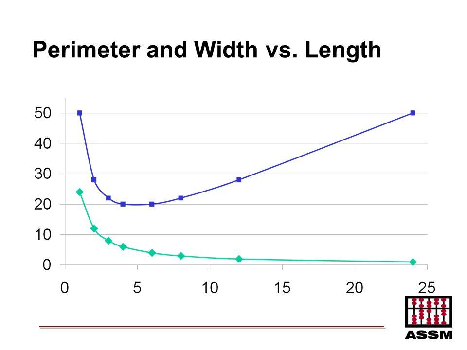 Perimeter and Width vs. Length