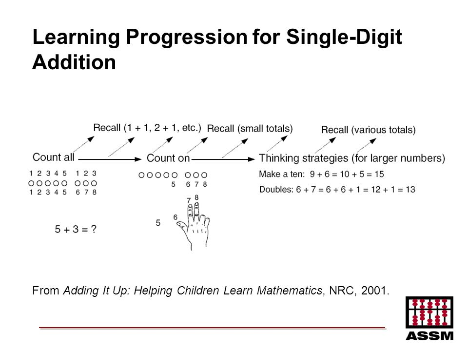 Learning Progression for Single-Digit Addition