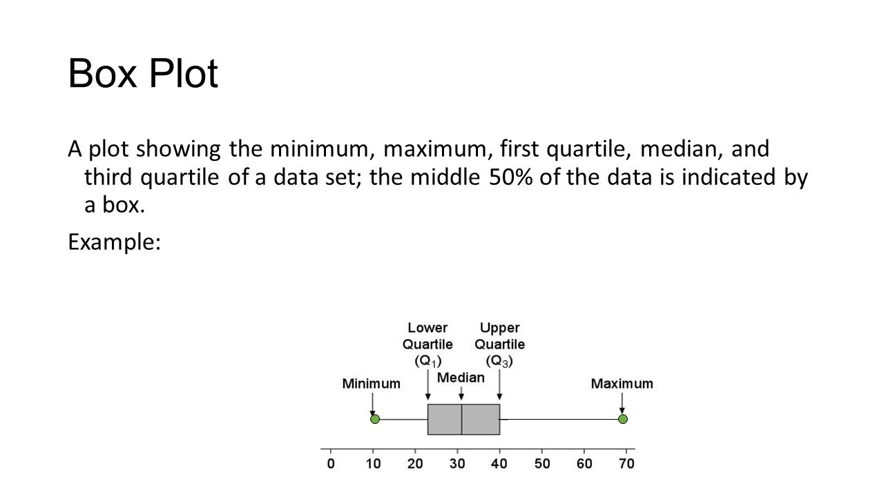 1 Box Plot A Plot Showing The Minimum, Maximum, First Quartile, Median, And  Third