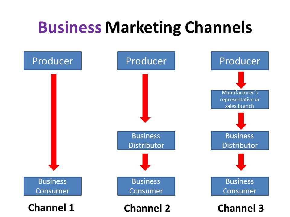 Business Marketing Channels