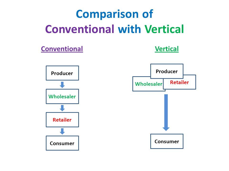 Comparison of Conventional with Vertical