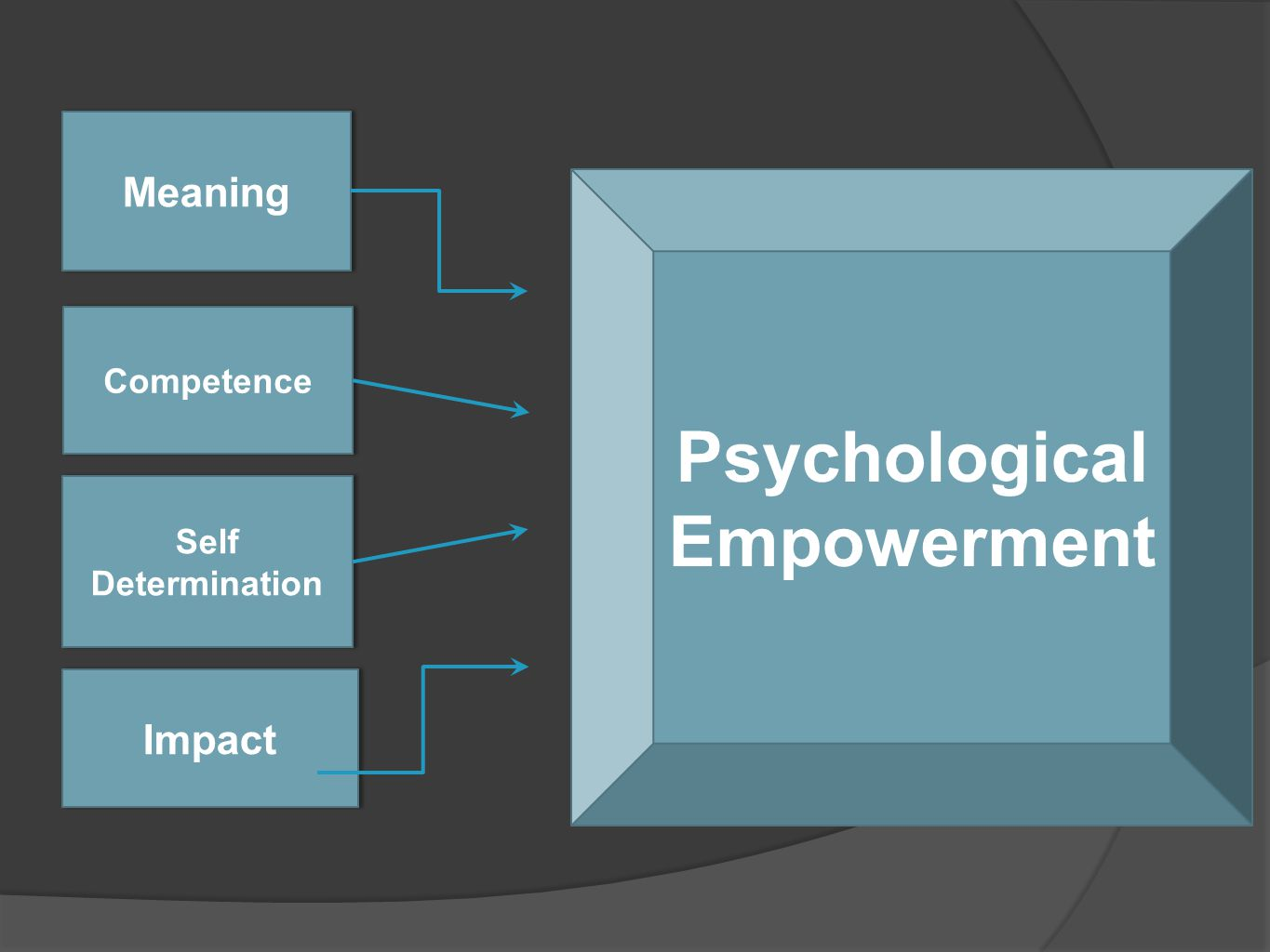 the impact of psychological empowerment of The purpose of the study is to investigate the impact of psychological empowerment on employee's performance a questionnaire used in order to collect data on the factors, which affect employee's performance from employees of banks and university teachers of bahawalnagar and bahawalpur of punjab pakistan.