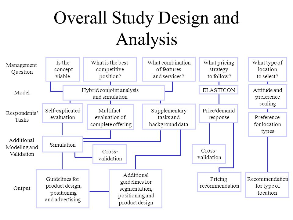 an analysis of the evaluation of the dualistic concept of the self The analysis of concepts is a process useful for the development and evaluation of the theory, including the analy- sis of semantics, logic and contextual derivation, besides the de .