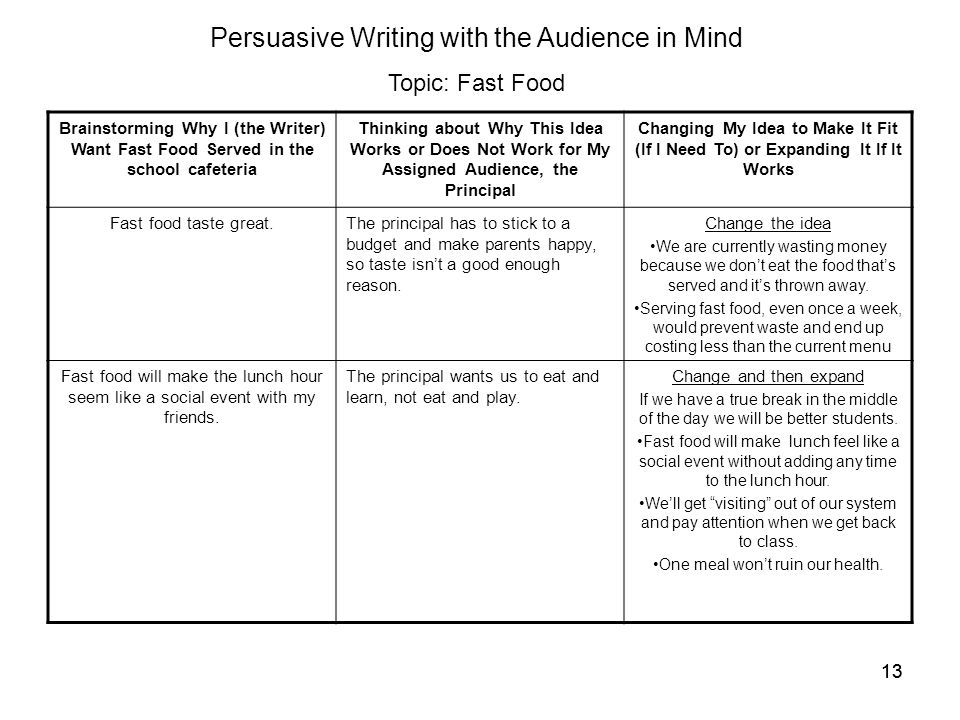 Current events to write a persuasive essay on