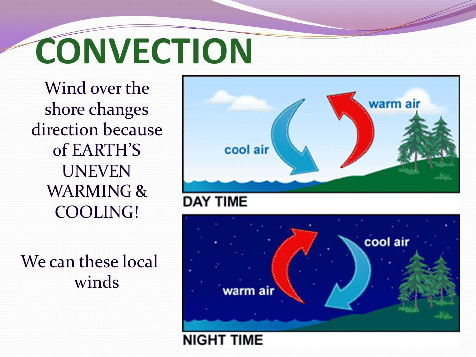 CONVECTION Wind over the shore changes direction because of EARTH'S UNEVEN WARMING & COOLING.
