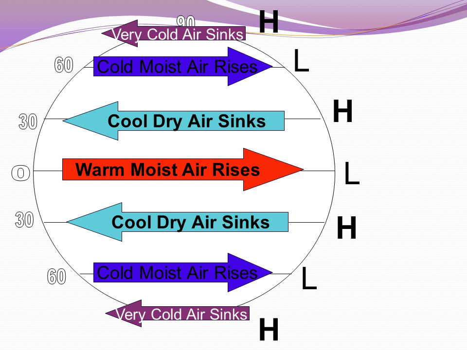 L H Cold Moist Air Rises Cool Dry Air Sinks
